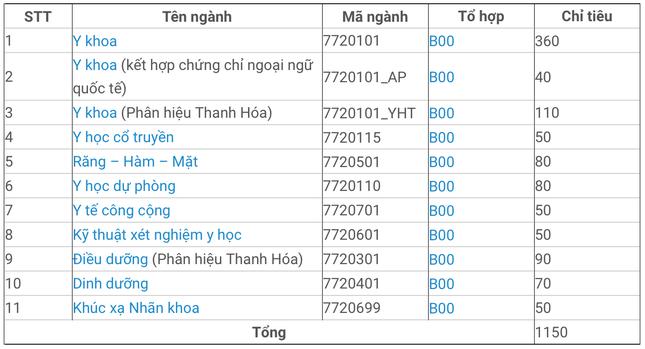 Mới nhất về tuyển sinh Đại học 2021: Đại học Y Hà Nội công bố phương thức xét tuyển ảnh 1