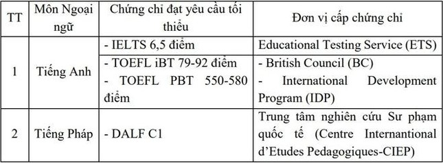 Mới nhất về tuyển sinh Đại học 2021: Đại học Y Hà Nội công bố phương thức xét tuyển ảnh 2