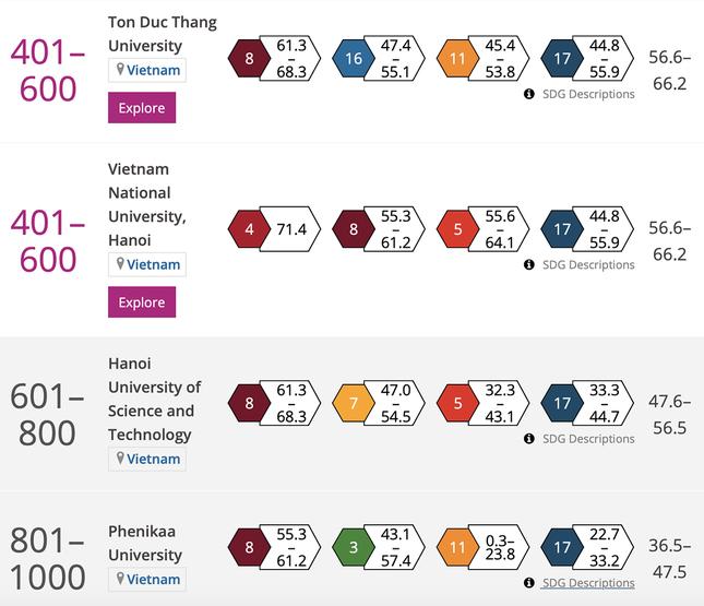 4 Đại học nào của Việt Nam lọt bảng xếp hạng các trường có tầm ảnh hưởng thế giới? ảnh 1