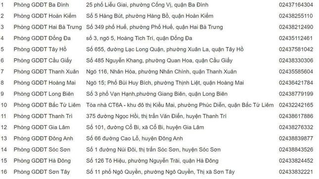 Hà Nội công bố 30 điểm thu hồ sơ đăng ký dự thi xét tuyển Đại học của thí sinh tự do ảnh 1