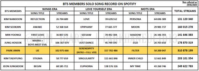 Jimin (BTS) lập kỷ lục mới, netizen khâm phục sự bài bản của cộng đồng ARMY ảnh 2