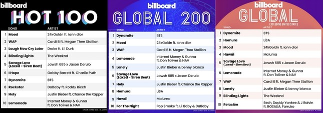 Album phát hành cách đây 6 năm của BTS bỗng dưng lọt vào vị trí 12 của BXH Billboard 200 ảnh 3