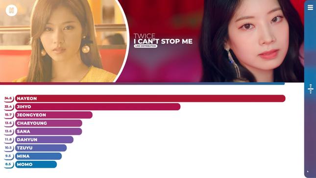 Nhìn bảng chia line I Can't Stop Me, netizen không hiểu sao TWICE phải có tận 9 thành viên ảnh 1