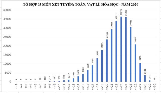 """Tổ hợp xét tuyển ĐH 2020: Toán - Lý - Hóa điểm cao nhất, Ngữ Văn """"gỡ điểm"""" cho tiếng Anh ảnh 2"""
