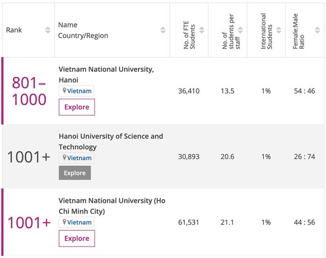 Việt Nam có 3 trường đại học được bình chọn trong Top trường tốt nhất thế giới? ảnh 1