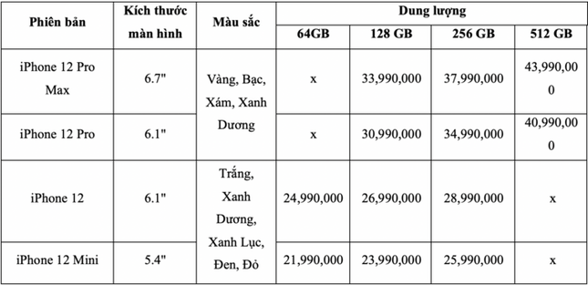 """Hàng còn chưa về Việt Nam, giá iPhone 12 chính hãng VN/A lại tiếp tục """"tụt dốc"""" ảnh 1"""