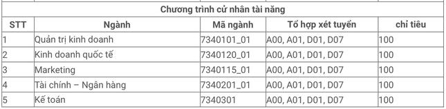 Tuyển sinh 2021: ĐH Kinh tế TP.HCM công bố 6 phương thức xét tuyển tại 2 cơ sở đào tạo ảnh 5