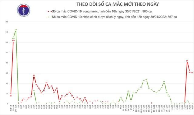 18h ngày 30/1: Thêm 27 ca mắc COVID-19 mới trong cộng đồng tại 5 tỉnh, thành phố ảnh 2