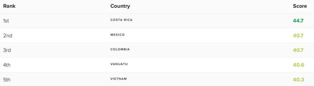 Vượt Bhutan, Việt Nam trở thành quốc gia có chỉ số hạnh phúc đứng đầu châu Á ảnh 1