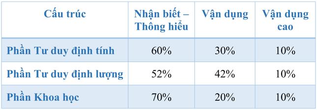 ĐH Quốc gia Hà Nội công bố đề thi tham khảo Kỳ thi đánh giá năng lực học sinh THPT 2021 ảnh 1