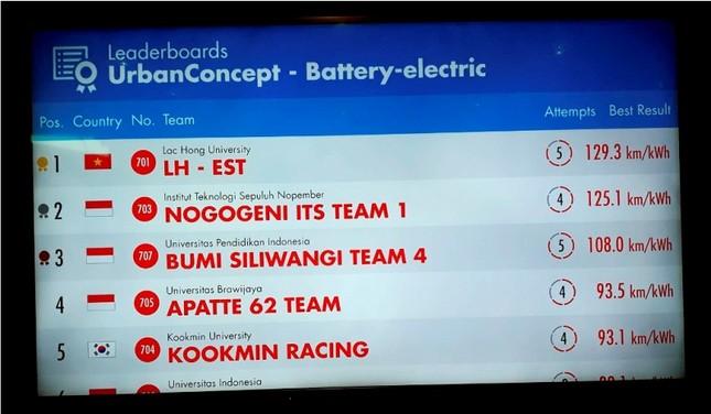Xe nhiên liệu của sinh viên Lạc Hồng tiếp tục vô địch châu Á ảnh 3