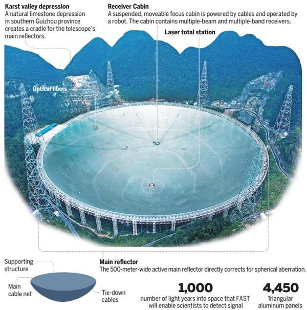 Kính thiên văn lớn nhất thế giới thực hiện sứ mệnh lịch sử ảnh 1