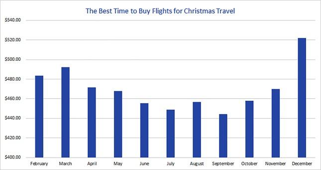 Mua vé máy bay tết lúc nào rẻ nhất? ảnh 1