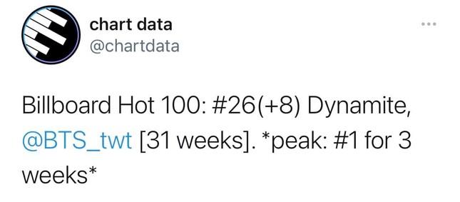 """""""Dynamite"""" thăng hạng, giúp BTS san bằng kỷ lục với đàn anh PSY trên BXH Billboard Hot 100 ảnh 1"""