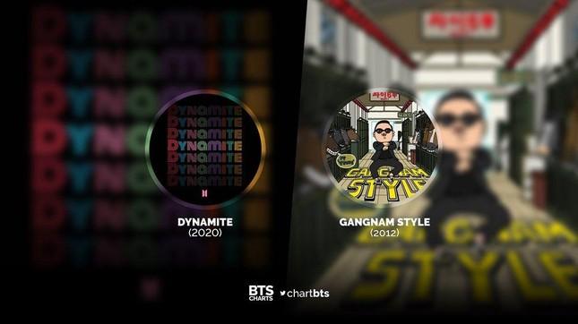 """""""Dynamite"""" (BTS) phá kỷ lục đã tồn tại hơn 8 năm của tiền bối PSY trên Billboard Hot 100 ảnh 1"""