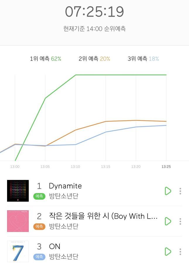 """MV """"Dynamite"""" giúp BTS bỏ túi nhiều thành tích, phá luôn kỷ lục trong thời gian… đếm ngược ảnh 6"""