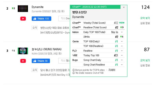 """Sau 24h đầu tiên, BTS bùng nổ với loạt thành tích và kỷ lục siêu ngầu cùng """"Dynamite""""  ảnh 8"""