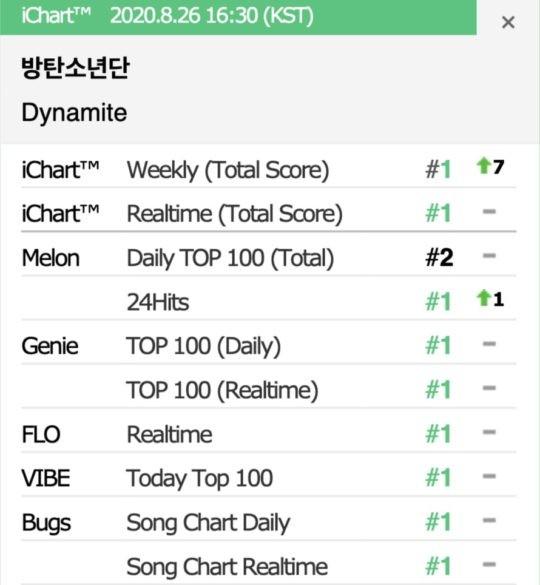 """""""Dynamite"""" (BTS) mất gần cả tuần mới chinh phục được kỳ tích này tại quê nhà ảnh 1"""