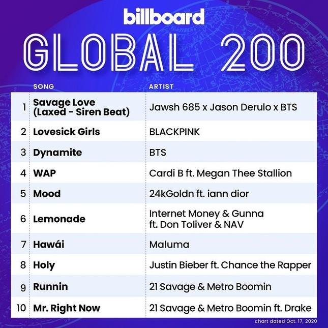 BTS xuất sắc chiếm trọn ngôi Quán quân và Á quân BXH Billboard Hot 100 tuần này ảnh 3