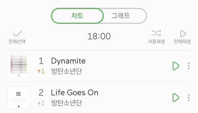"""BTS comeback 24h đầu tiên: """"Life Goes On"""" và """"Dynamite"""" lâm vào cảnh """"huynh đệ tương tàn"""" ảnh 4"""