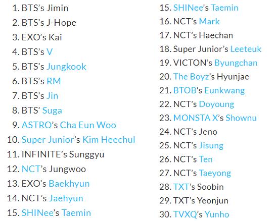 BXH giá trị thương hiệu cá nhân tháng 12: BTS thống lĩnh, một idol thăng hạng vượt trội ảnh 6