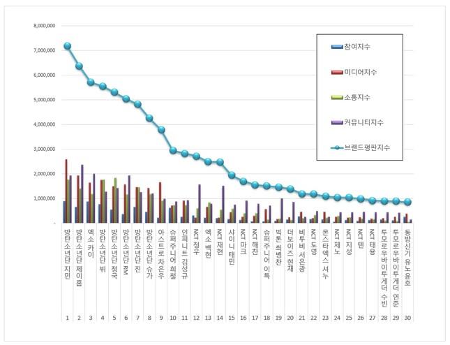 BXH giá trị thương hiệu cá nhân tháng 12: BTS thống lĩnh, một idol thăng hạng vượt trội ảnh 1