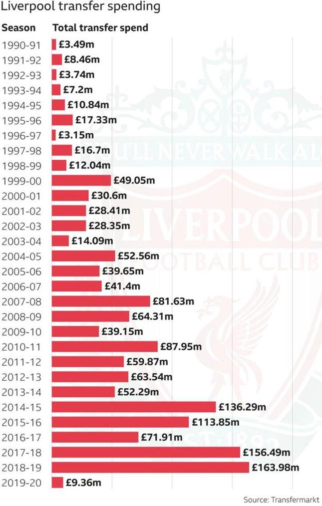 Từ danh hiệu thứ 18 tới 19, Liverpool đã phải chi ra bao nhiêu? ảnh 1
