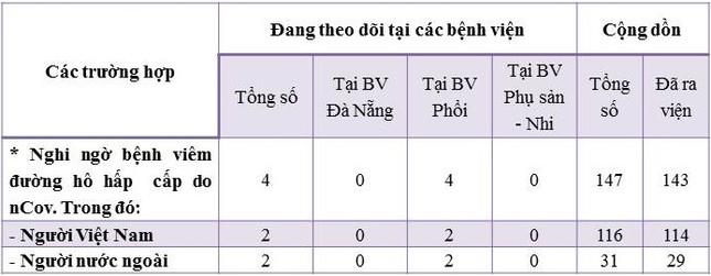 Đà Nẵng làm video đồ họa khuyến cáo người dân và du khách phòng dịch nCoV ảnh 1