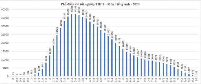 Điểm thi THPT Quốc gia cao hơn mọi năm, học sinh cần chú ý gì khi đăng ký nguyện vọng? ảnh 7