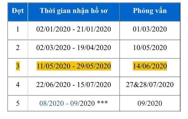 Tuyển sinh Đại học 2020: Thí sinh được phép sử dụng điểm bảo lưu từ các kỳ thi trước ảnh 1
