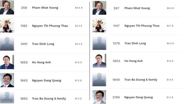 6 tỷ phú Việt Nam ba tháng đút túi 2,2 tỷ đô la ảnh 2