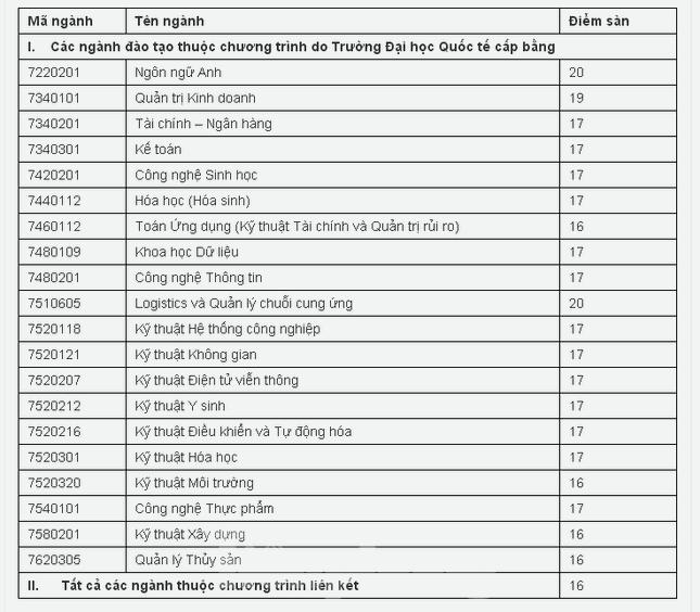 Thêm hàng loạt trường đại học phía Nam công bố điểm sàn xét tuyển ảnh 1