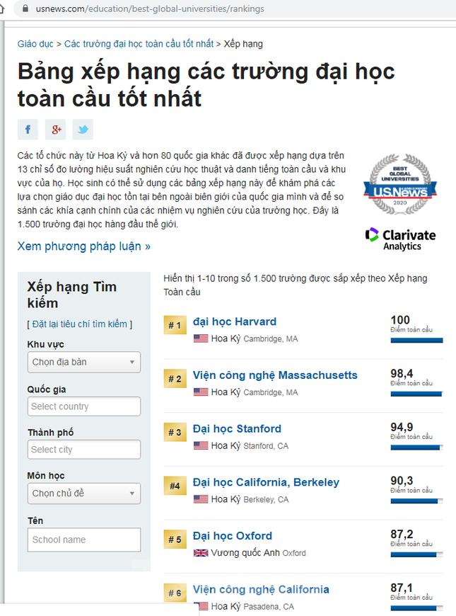 Hai đại học Việt Nam lọt top 1.500 trường đại học nghiên cứu hàng đầu thế giới ảnh 1
