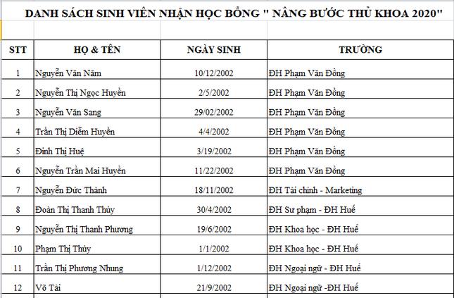 Báo Tiền Phong vinh danh và trao học bổng 'Nâng bước thủ khoa 2020' ảnh 1