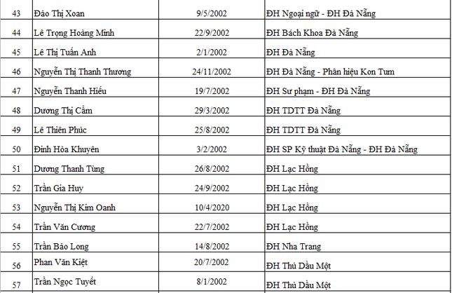 Báo Tiền Phong vinh danh và trao học bổng 'Nâng bước thủ khoa 2020' ảnh 4