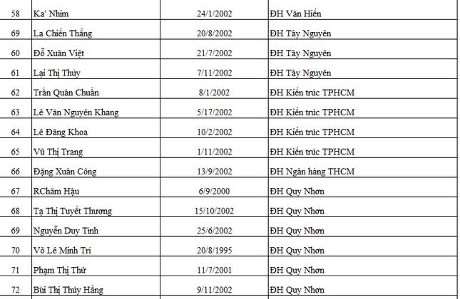 Báo Tiền Phong vinh danh và trao học bổng 'Nâng bước thủ khoa 2020' ảnh 5