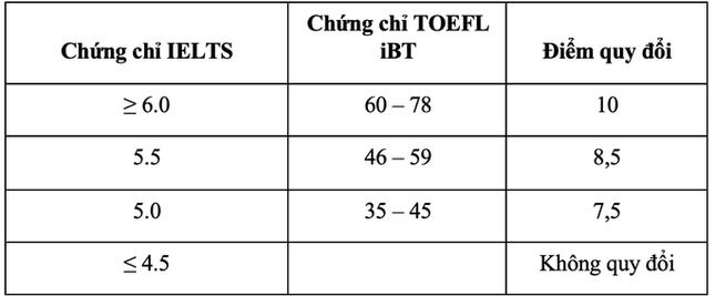 Trường ĐH Quốc tế TPHCM, Trường ĐH Tôn Đức Thắng công bố đề án tuyển sinh ảnh 4