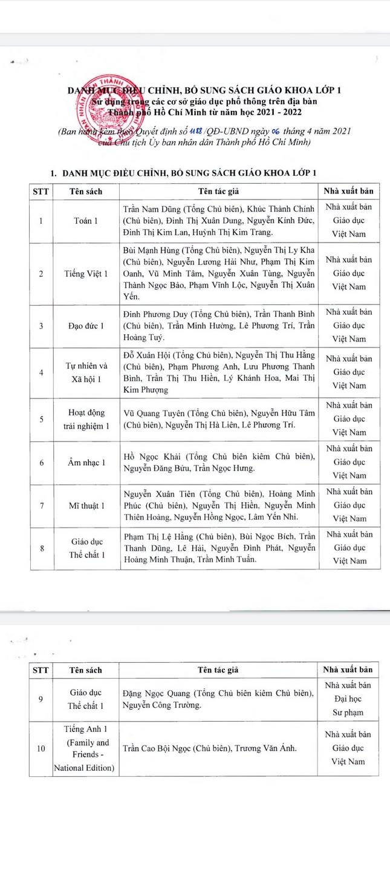 TPHCM chính thức chốt danh mục SGK lớp 2 và lớp 6 ảnh 1