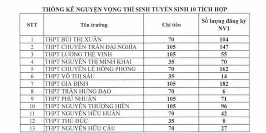 TPHCM công bố thống kê nguyện vọng vào lớp 10 ảnh 4