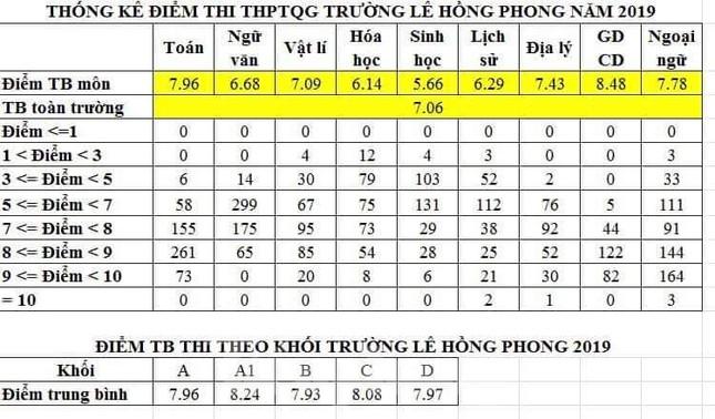 THPT chuyên Lê Hồng Phong giữ phong độ khi có điểm chuẩn cao chót vót ảnh 2