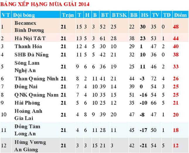 Hạ màn V.League, Thanh Hóa giành vị trí thứ 3 chung cuộc ảnh 1