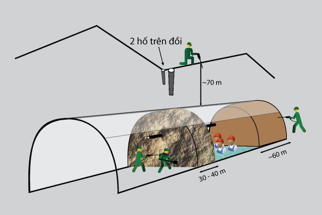 70 giờ tìm cách tiếp cận các nạn nhân kẹt trong hầm thủy điện ảnh 2