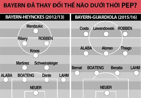 Guardiola đang… phá hoại Bayern? ảnh 2