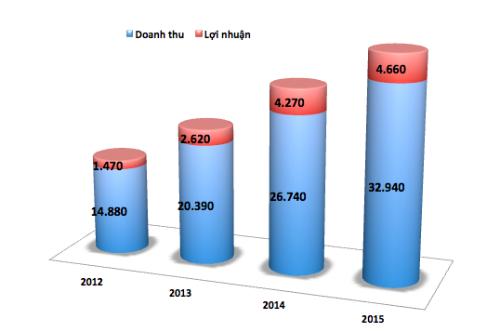 Toyota lãi 390 tỷ đồng mỗi tháng nhờ bán xe hơi cho người Việt ảnh 1
