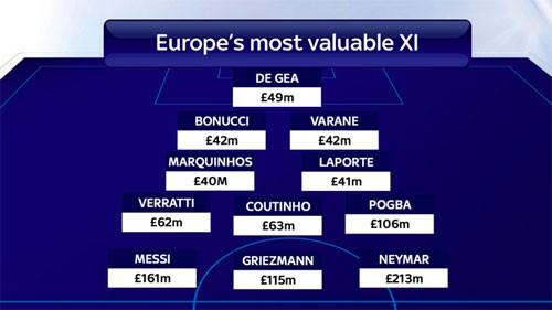 Ronaldo bị loại khỏi đội hình những cầu thủ giá trị nhất châu Âu ảnh 1