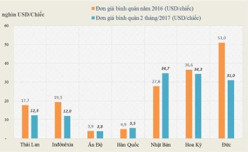 Ôtô Ấn Độ ồ ạt nhập về Việt Nam 3 tháng đầu năm ảnh 1