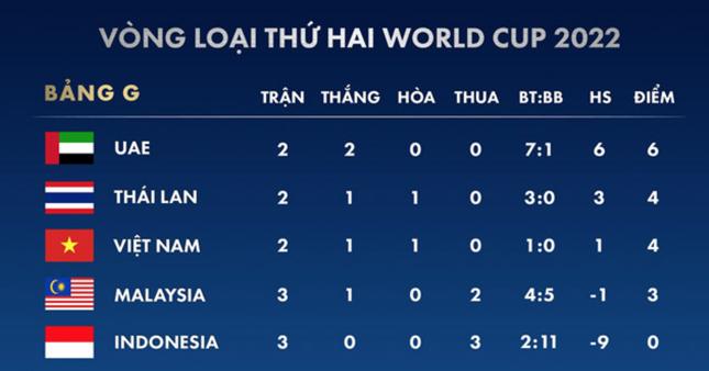 Bất ngờ phong độ của tuyển Indonesia trước cuộc tiếp đón Việt Nam ảnh 1