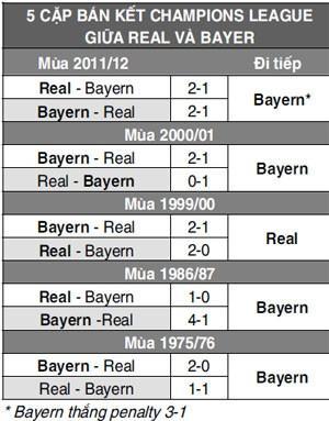 Real - Bayern (1 - 0): Hình hài của thép ảnh 3