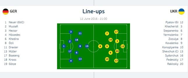 Đức vs Ukraine (2-0): Nhà vô địch khởi đầu thuận lợi ảnh 1