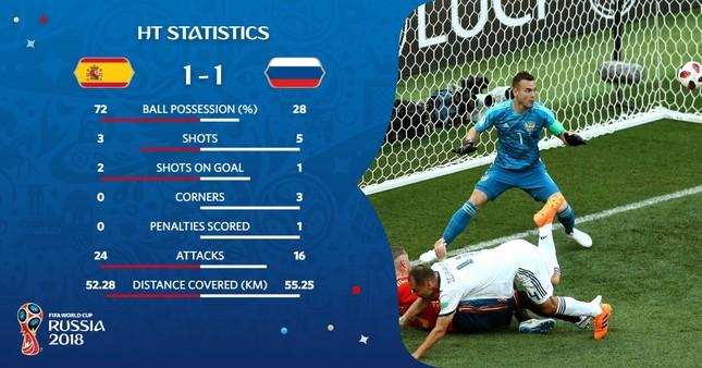 Thắng nghẹt thở Tây Ban Nha bằng 'đấu súng', Nga tiến vào tứ kết ảnh 19